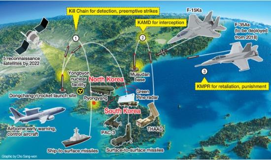 韩国非常低调 但这个重大军事突破足以影响地区安全格局