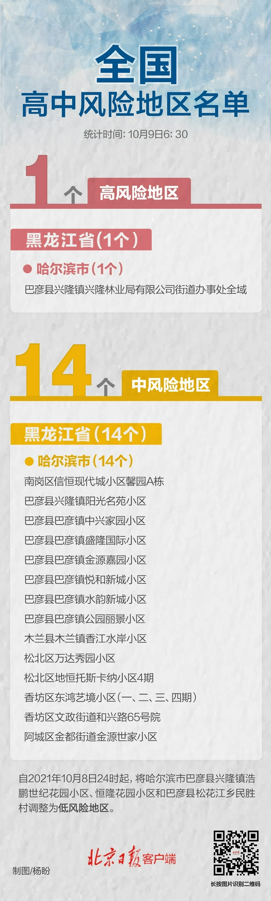 哈尔滨3地降级!全国现有高中风险地区1+14个