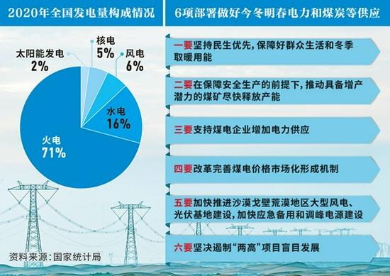 电力煤炭供需持续偏紧,今冬明春能源如何保供?