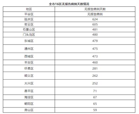 北京10月8日无新增新冠肺炎确诊病例