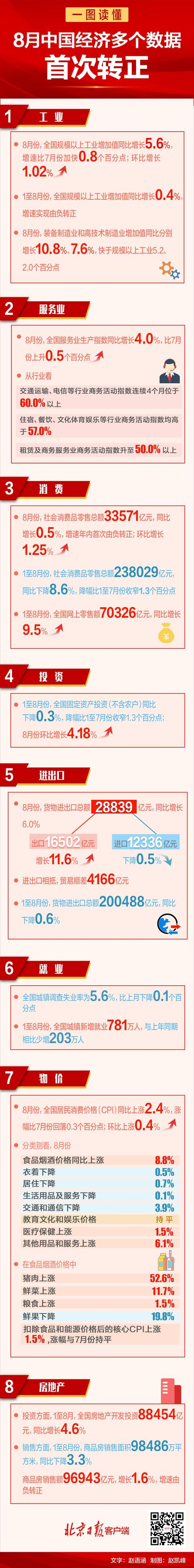 8月中国经济多个数据首次转正 这些数字振奋人心