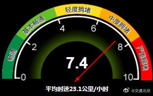 中度拥堵!目前北京全路网交通指数为7.4