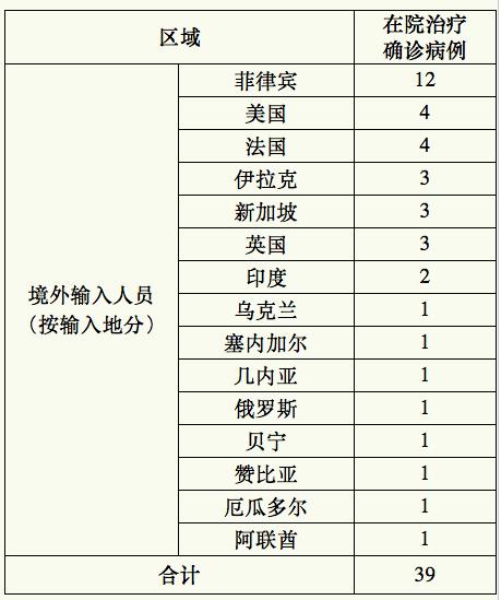 上海15日新增境外输入确诊病例2例 来自美国和印度
