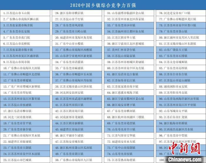 2020中国百强镇名单:江苏以36个镇上榜居首