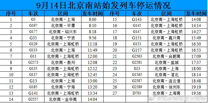 受台风天气影响,9月14日北京南站27趟始发列车停运