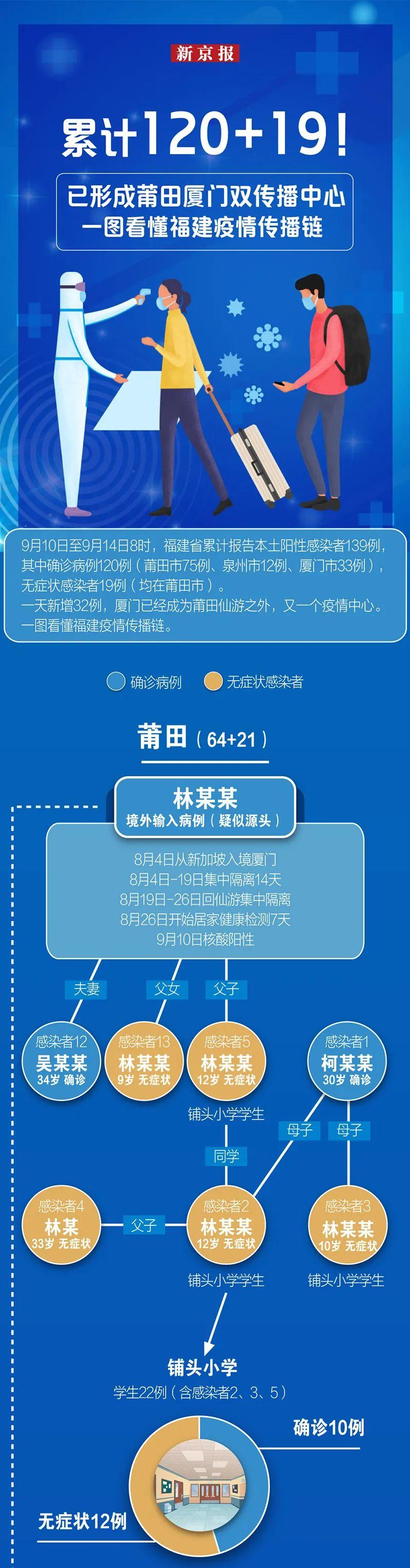 累计120+19!形成莆田厦门双传播中心,一图看懂福建本轮疫情传播链