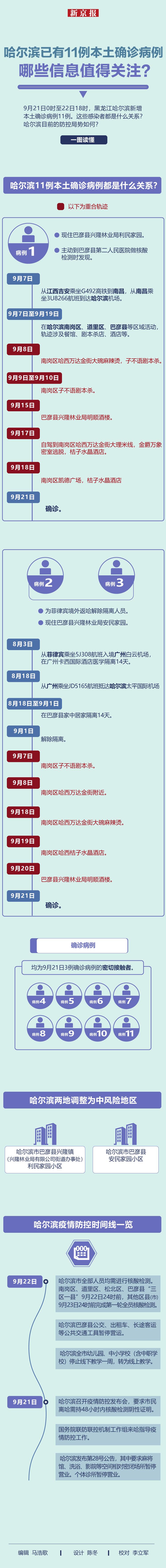 哈尔滨已有11例本土确诊病例 哪些信息值得关注?