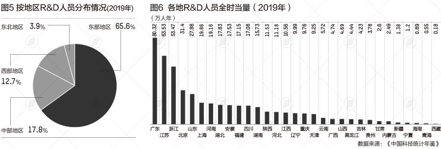 """科技人才大数据:广东总量第一 """"北上""""这类人才多"""