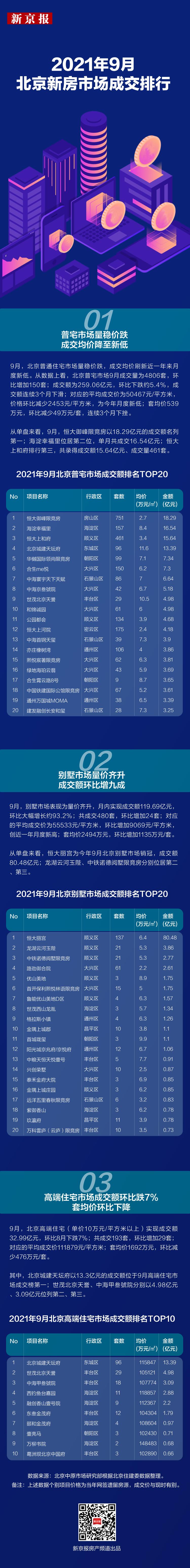 """""""金九""""北京新房市场""""褪色"""" 哪些楼盘逆市热销?"""