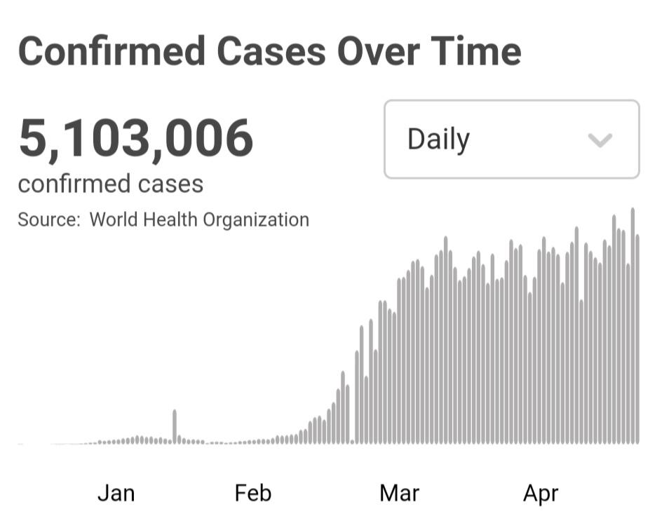 世卫组织:全球新冠肺炎确诊病例超510万例