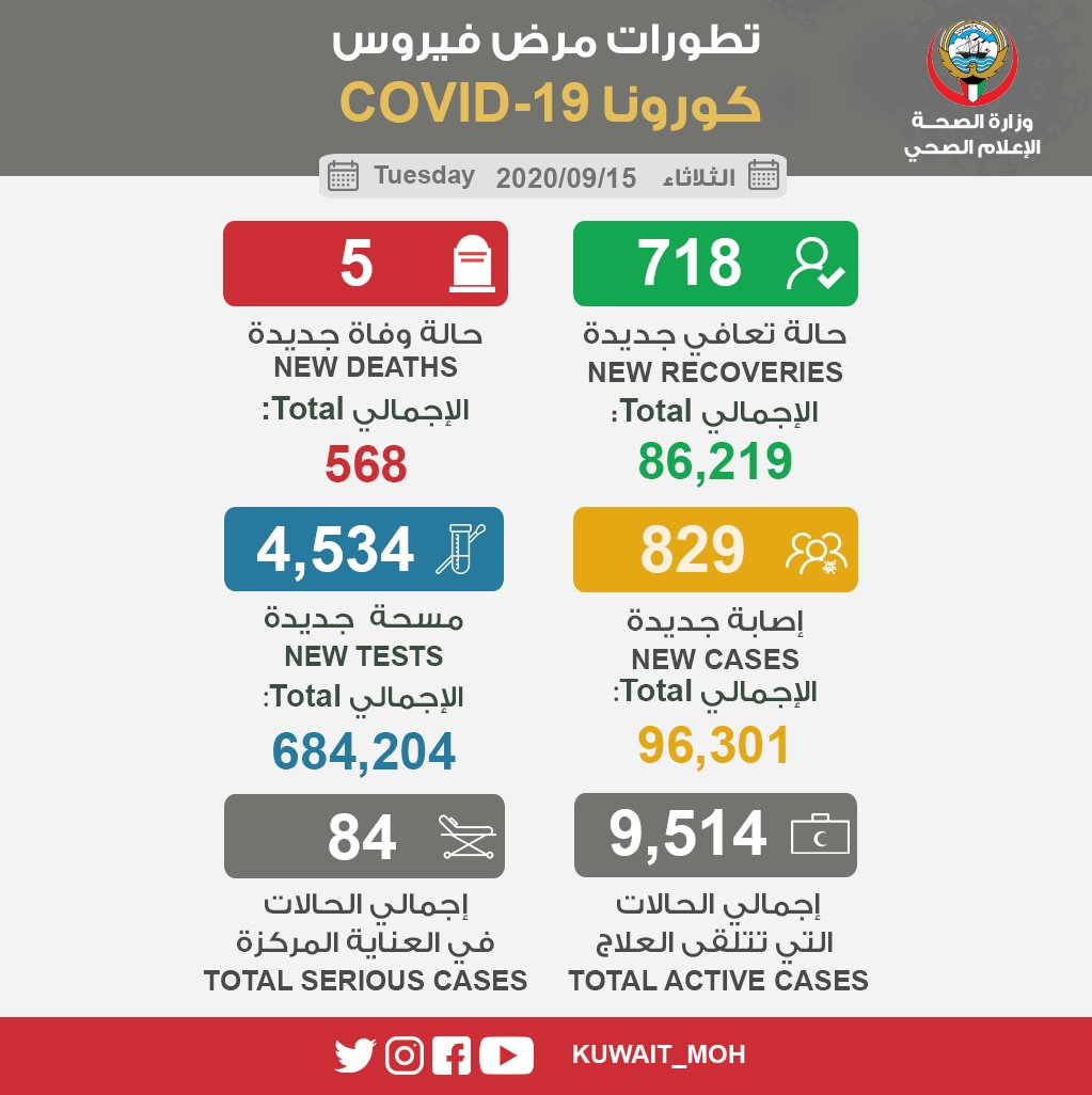 科威特疫情反弹严重 政府推迟第五阶段复工复产计划