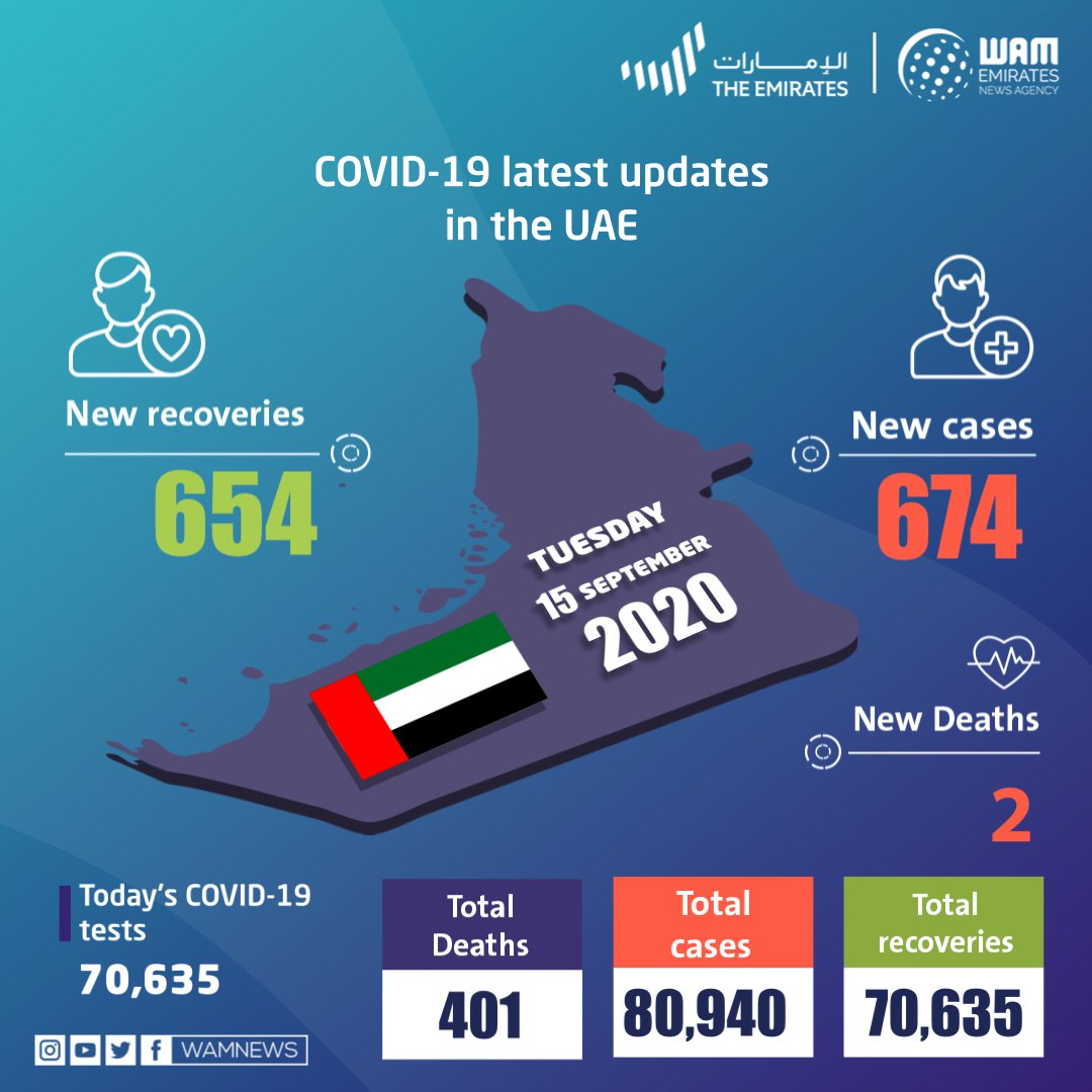 阿联酋新增674例新冠肺炎确诊病例 累计80940例