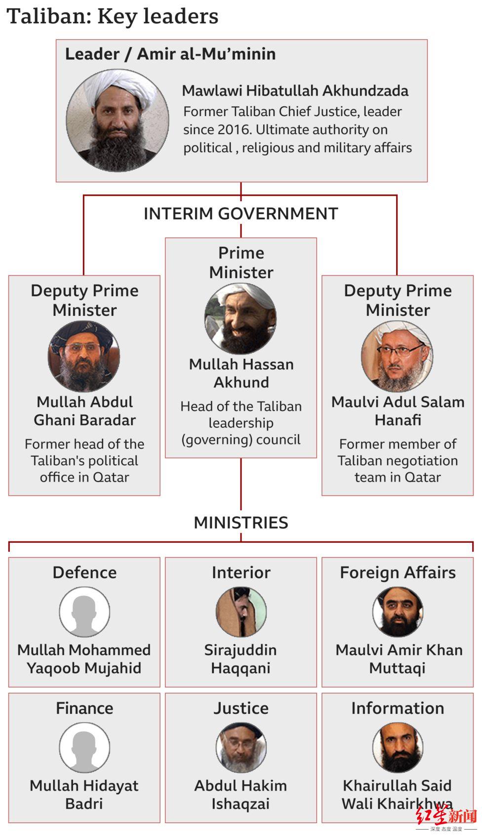让人意外的任命 塔利班新任代理总理是谁?