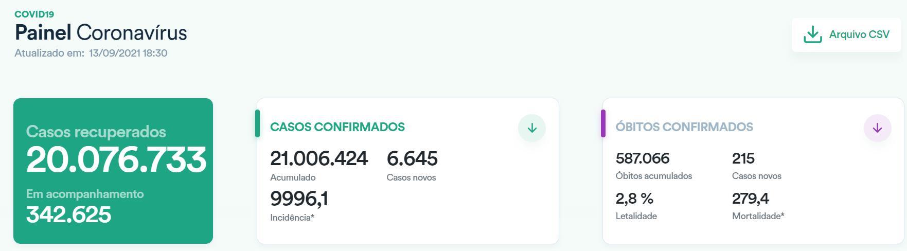 巴西新增新冠肺炎确诊病例6645例 累计确诊超2100万