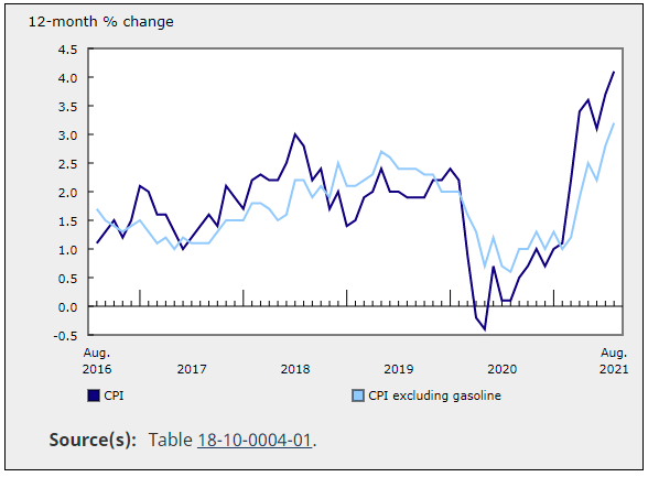 加拿大8月消费者物价指数升至4.1% 为2003年以来最高