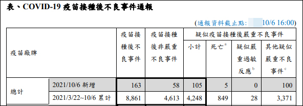 台湾接种新冠疫苗死亡人数首次超过感染新冠死亡人数