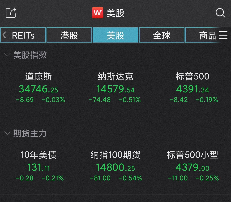终结三连阳!美股三大指数集体收跌,能源股逆势上涨