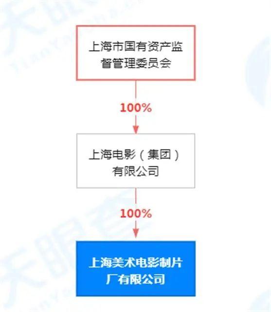 上海美术电影制片厂被迪士尼打包买走?假的!