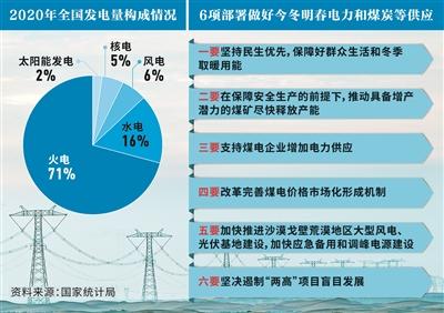 电力煤炭供需持续偏紧 今冬明春能源如何保供?