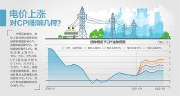 国务院:电价浮动调升至不超20%
