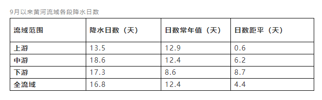 """黄河流域今年出现罕见秋汛!为何如此""""极端""""?"""