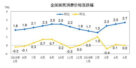 快乐大本营20120428 5月份居民消费价格同比上涨2.7%