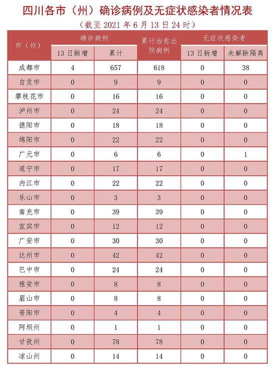 四川13日新增境外输入确诊病例4例