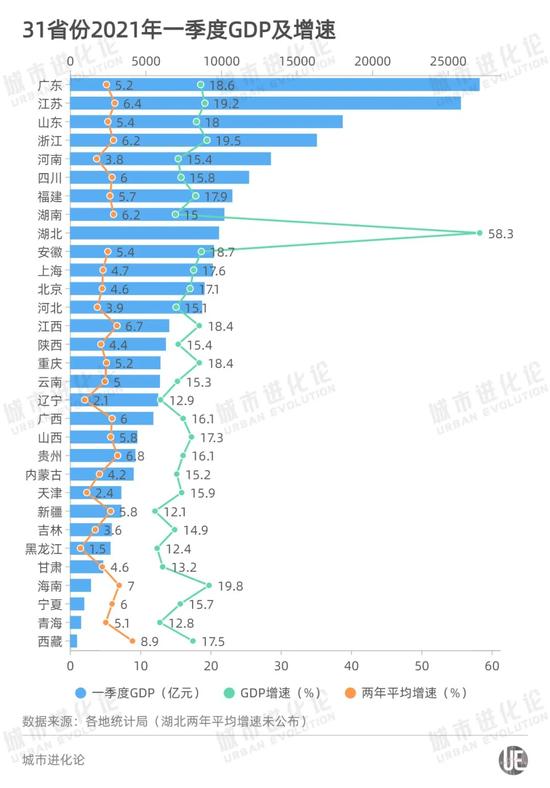 不是贵州,未来5年GDP增速最高的可能是这个省…