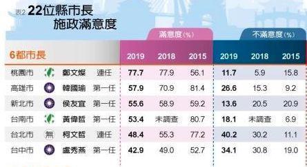 城人漫画 台湾县市长施政调查 柯文哲不满意度全台最高