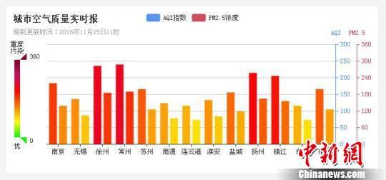 """图为11月25日,江苏13设区市均遭""""霾""""伏,亮""""霾黄色预警""""。 官网截图 摄"""