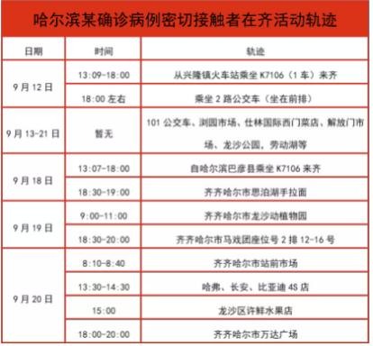 黑龙江齐齐哈尔:3人因曾在兴隆参加婚礼被隔离,5名兴隆抵返人员未主动报备被处理