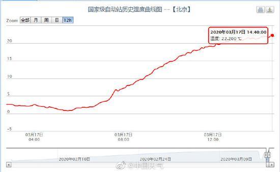 圖源:中國天氣網