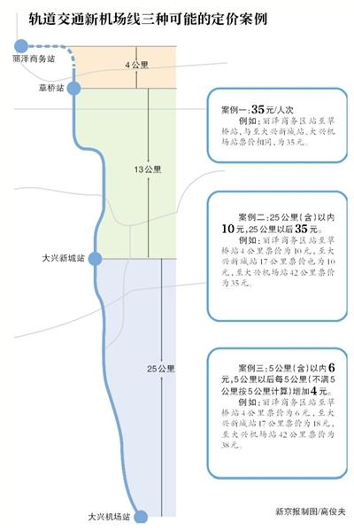 指数云 北京新机场线基础票价不超36.5元 有望设置月卡