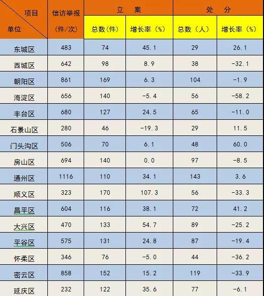 失贞弃妃不承恩 今年前7个月北京纪检监察机关处分54名厅官