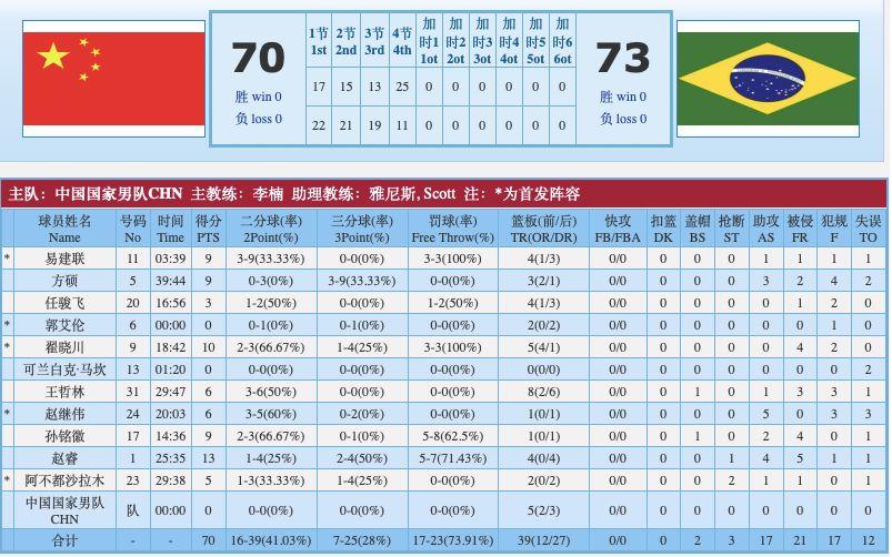 最后一场憾负巴西队,中国男篮热