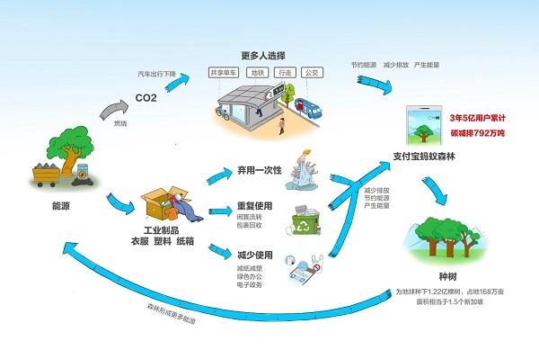 低碳 互联网掀起低碳