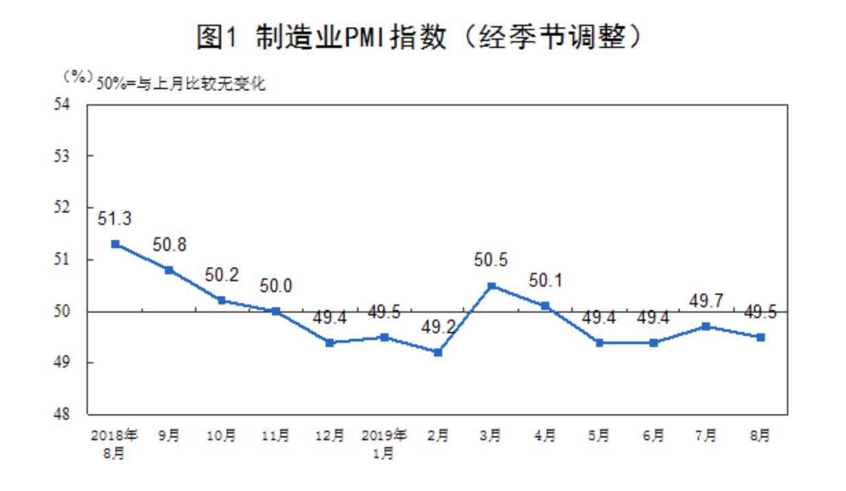 魔怔世界1 解读8月PMI:生产延续扩张 市场需求总体承压
