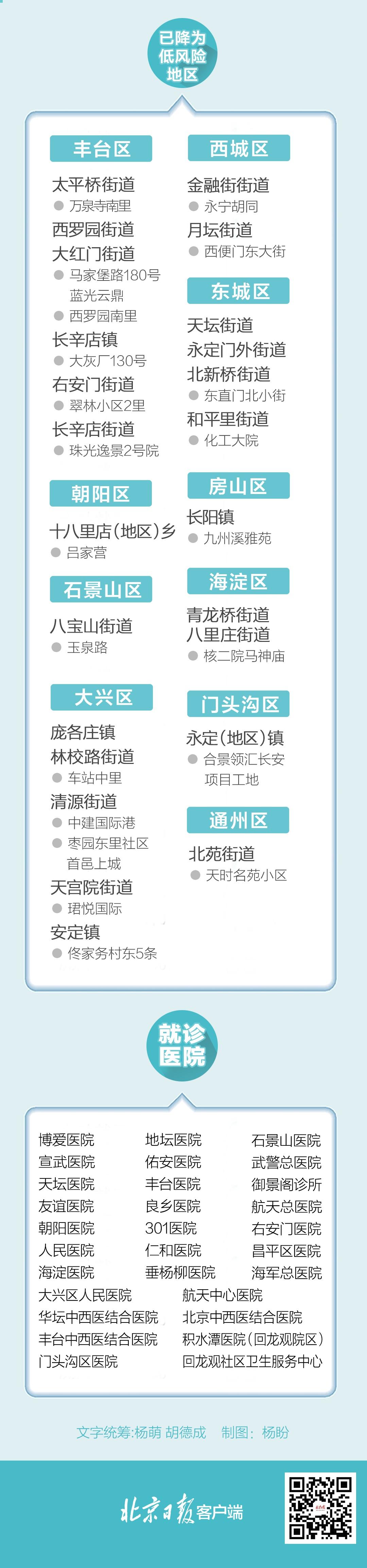 一图尽览:北京334例确诊病例情况汇总 涉及这些地点