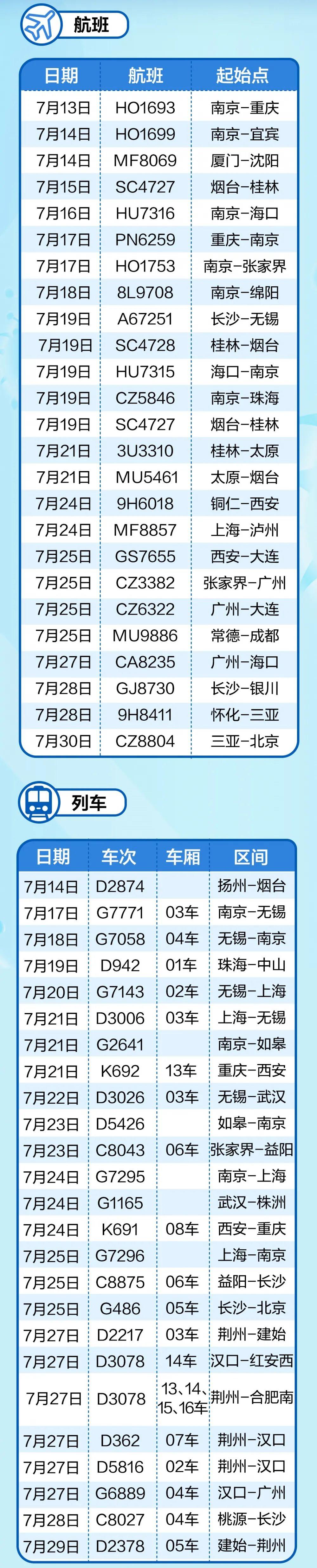 你近期乘坐这些航班和列车吗?请主动上报