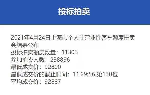 4月份沪牌拍卖结果公布,中标率4.7%