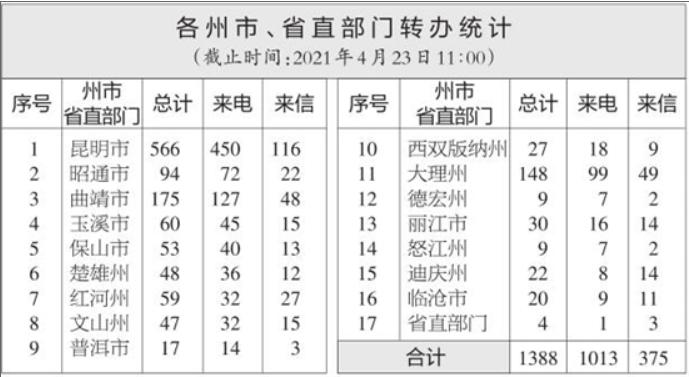 云南省办理中央生态环境保护督察交办群众举报投诉生态环境问题进展情况通报