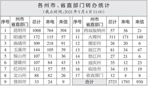 【通报】云南省办理交办群众举报投诉生态环境问题进展情况通报