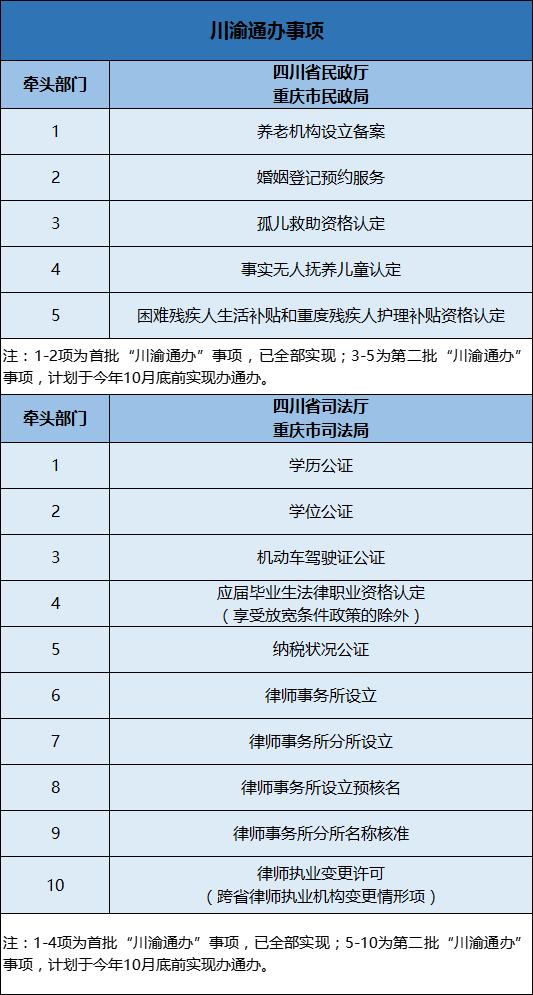 【川渝通办】结婚、纳税公证……15项民政司法服务都能办