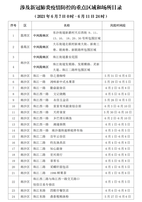 广州再公布87个新冠病毒感染者涉及的重点区域和场所