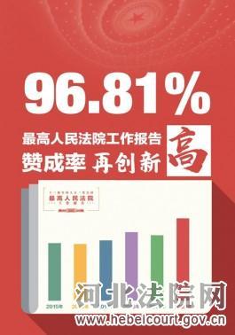 最高人民法院工作报告赞成率创新高!