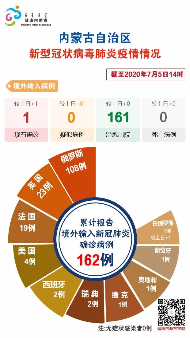 截至7月5日14时内蒙古自治区新冠肺炎疫情最新情况