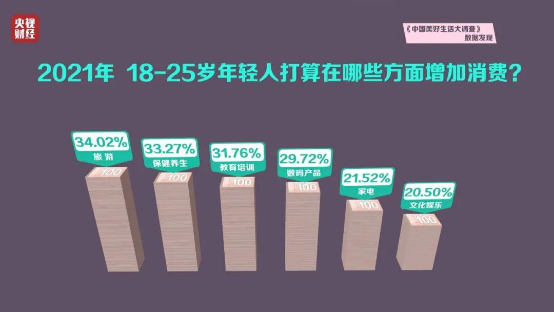 最新调查:年轻人消费排行榜出炉!钱都花在哪了?