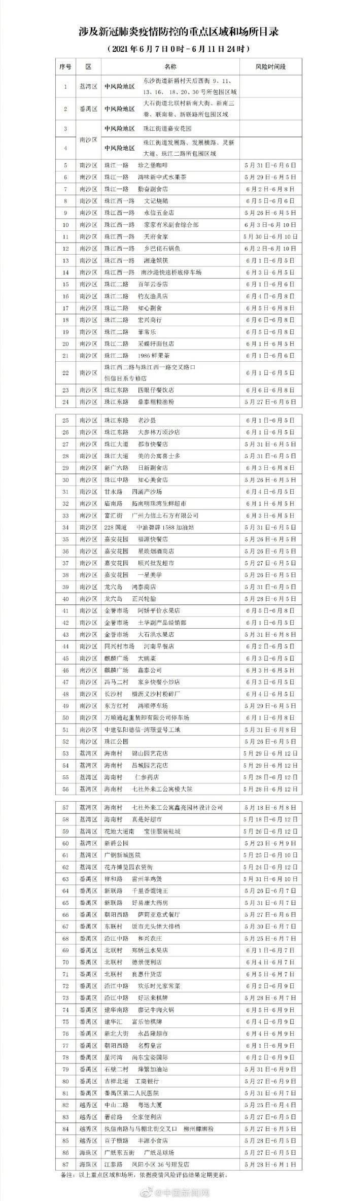 去过请立即上报!广州通报最新涉疫重点区域和场所