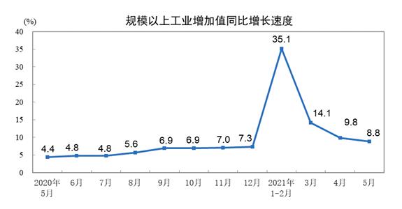 国家统计局:5月份规模以上工业增加值增长8.8% 两年平均增长6.6%